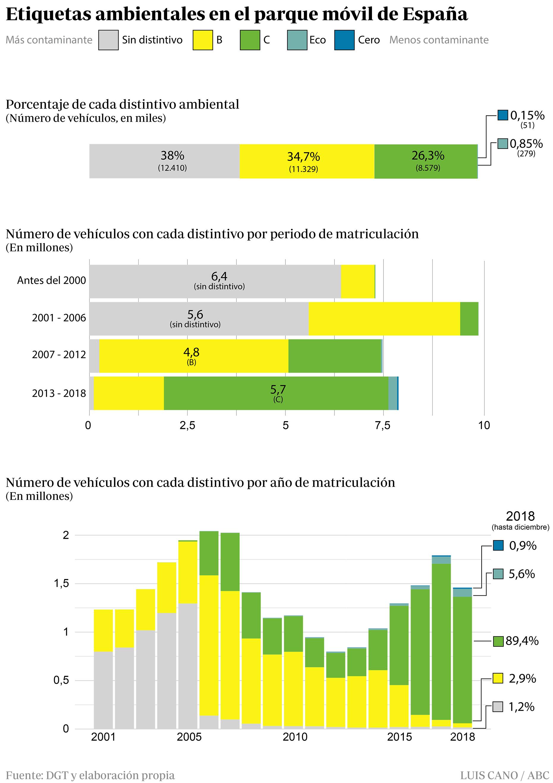 Cuántas etiquetas ambientales hay de cada color en España